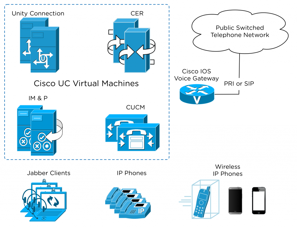 Cisco UC Overview