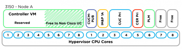 Cisco UC VMLayout