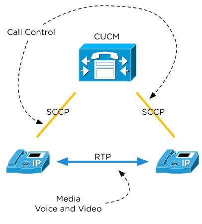Nutanix and UC – Part 2: Cisco Virtualization Requirements